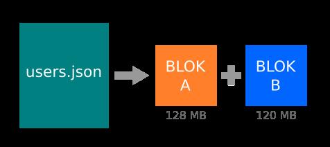 HDFS-File-Block