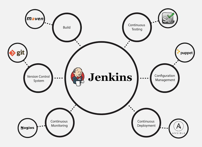 Jenkins Integration