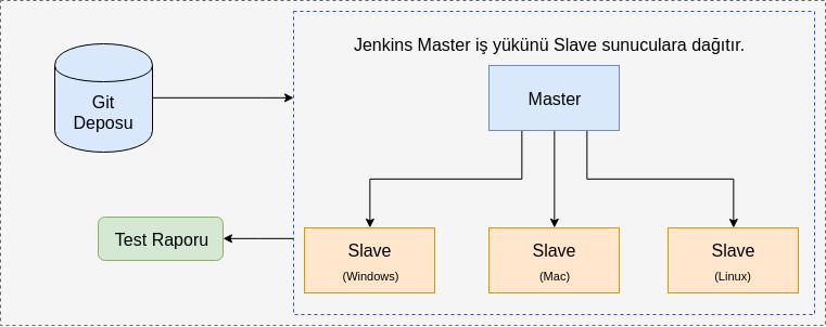 Jenkins Master Slave