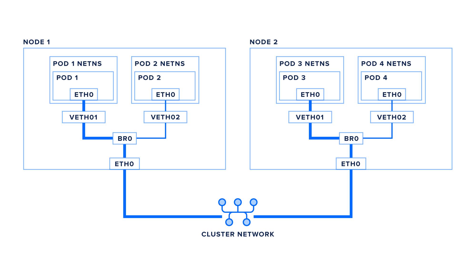 pod-network